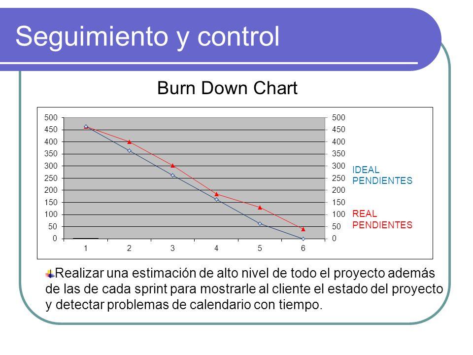 Seguimiento y control Burn Down Chart Realizar una estimación de alto nivel de todo el proyecto además de las de cada sprint para mostrarle al cliente