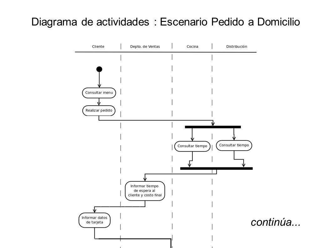 Diagrama de actividades : Escenario Pedido a Domicilio continúa...