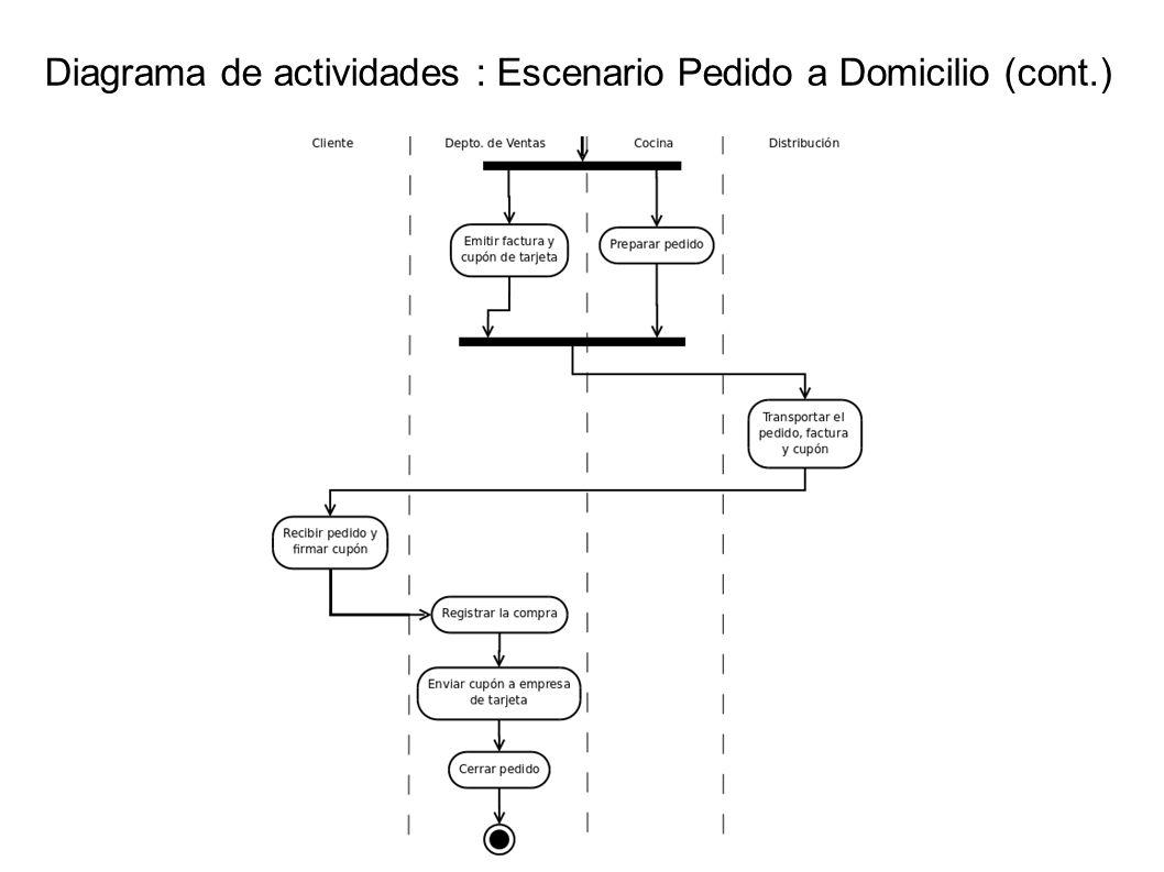 Diagrama de actividades : Escenario Pedido a Domicilio (cont.)