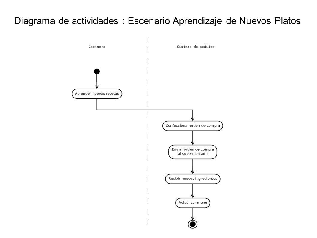 Diagrama de actividades : Escenario Aprendizaje de Nuevos Platos