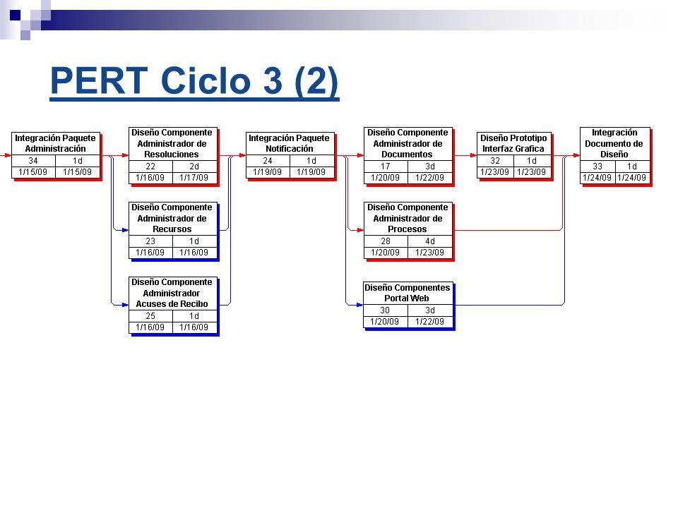 PERT Ciclo 3 (2)