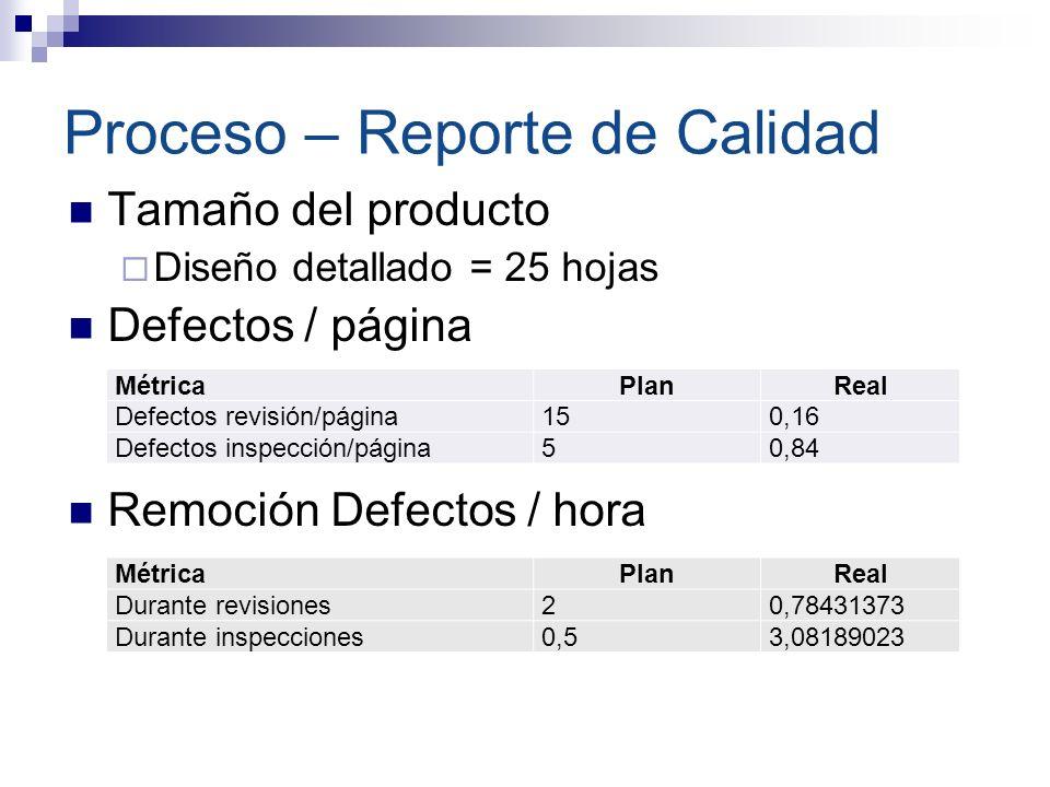 Proceso – Reporte de Calidad Tamaño del producto Diseño detallado = 25 hojas Defectos / página Remoción Defectos / hora MétricaPlanReal Defectos revis