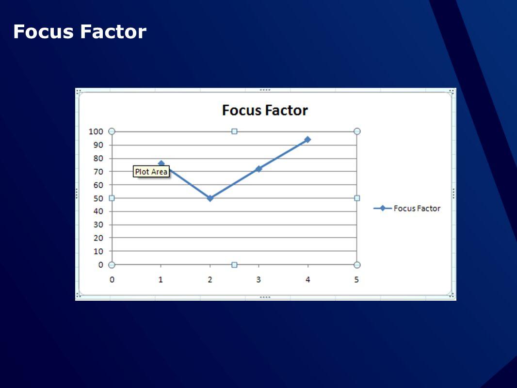 Focus Factor