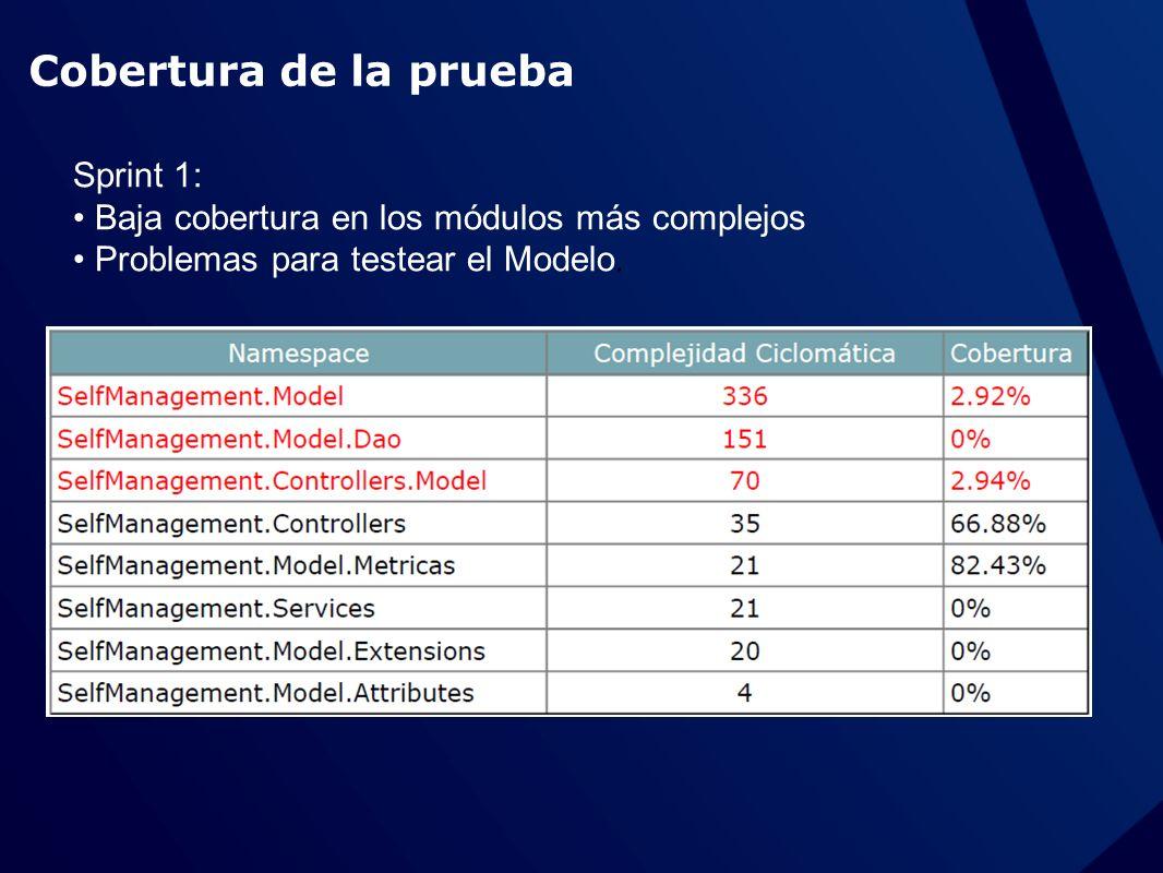 Cobertura de la prueba Sprint 1: Baja cobertura en los módulos más complejos Problemas para testear el Modelo.