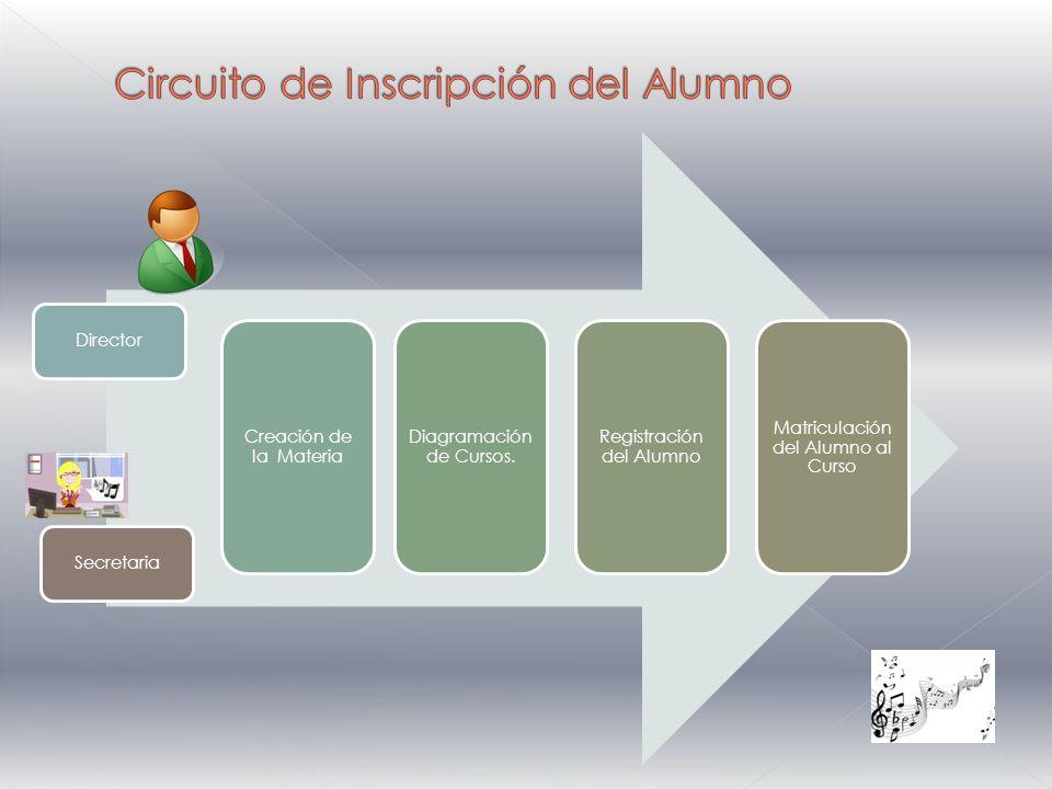 Director Creación de la Materia Diagramación de Cursos.