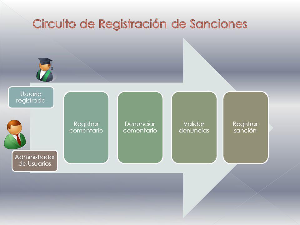 Usuario registrado Registrar comentario Denunciar comentario Validar denuncias Registrar sanción Administrador de Usuarios