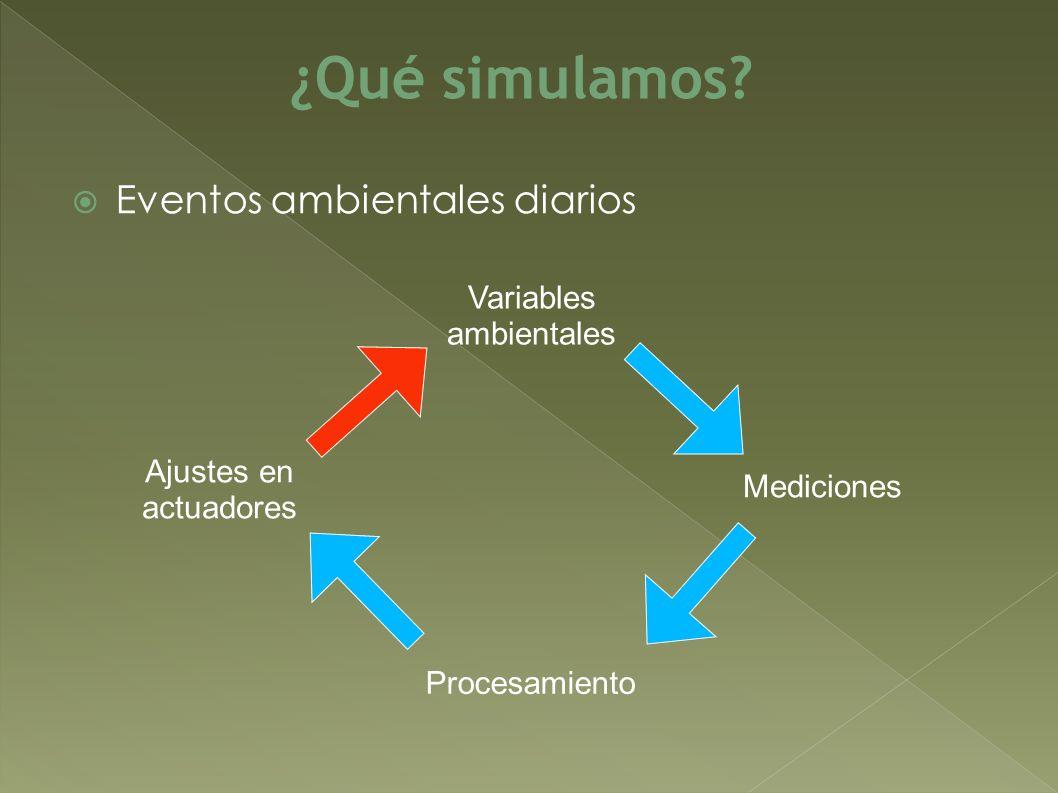 Eventos ambientales diarios ¿Qué simulamos? Variables ambientales Mediciones Procesamiento Ajustes en actuadores