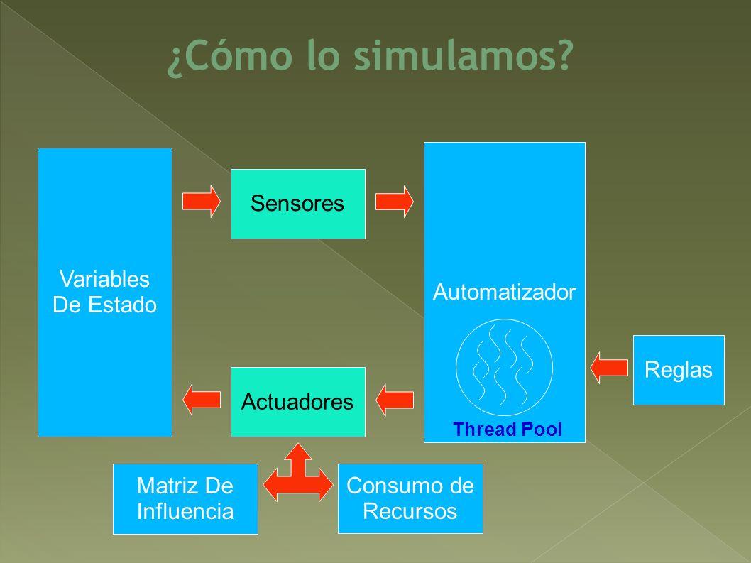 ¿Cómo lo simulamos? Variables De Estado Actuadores Automatizador Sensores Thread Pool Reglas Matriz De Influencia Consumo de Recursos