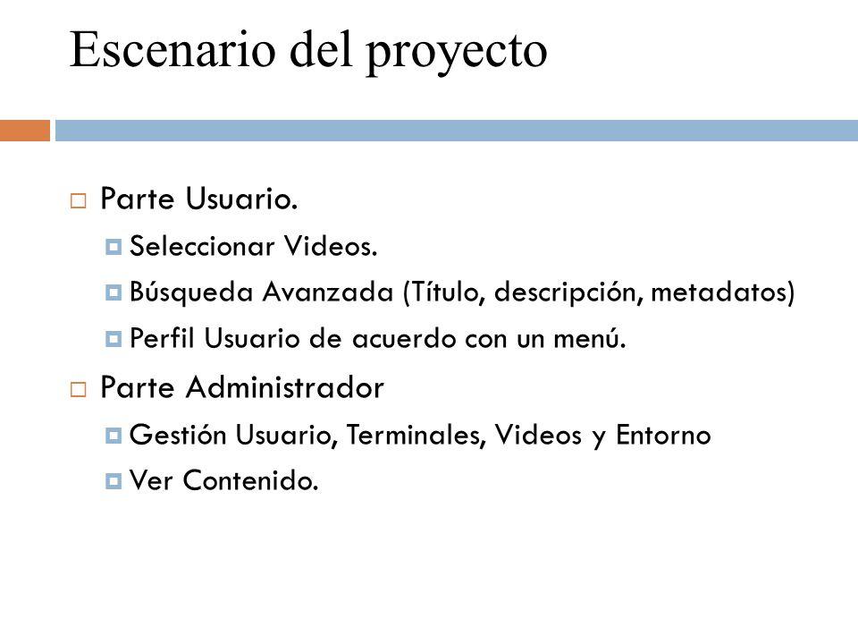 Escenario del proyecto Parte Usuario. Seleccionar Videos.