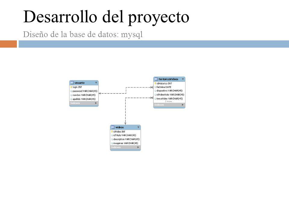 Desarrollo del proyecto Diseño de la base de datos: eXist(Base de datos nativa en xml) MediaCharacteristic NaturalEnvironmentCharacteristics NetworkCharacteristic TerminalCapabilitiesCharacteristics UserCharacteristic