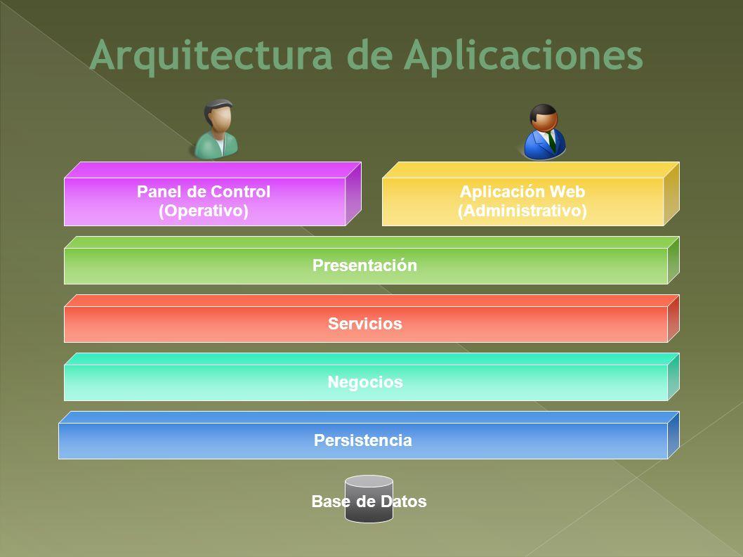 Arquitectura de Aplicaciones Servicios Negocios Persistencia Base de Datos Panel de Control (Operativo) Aplicación Web (Administrativo) Presentación