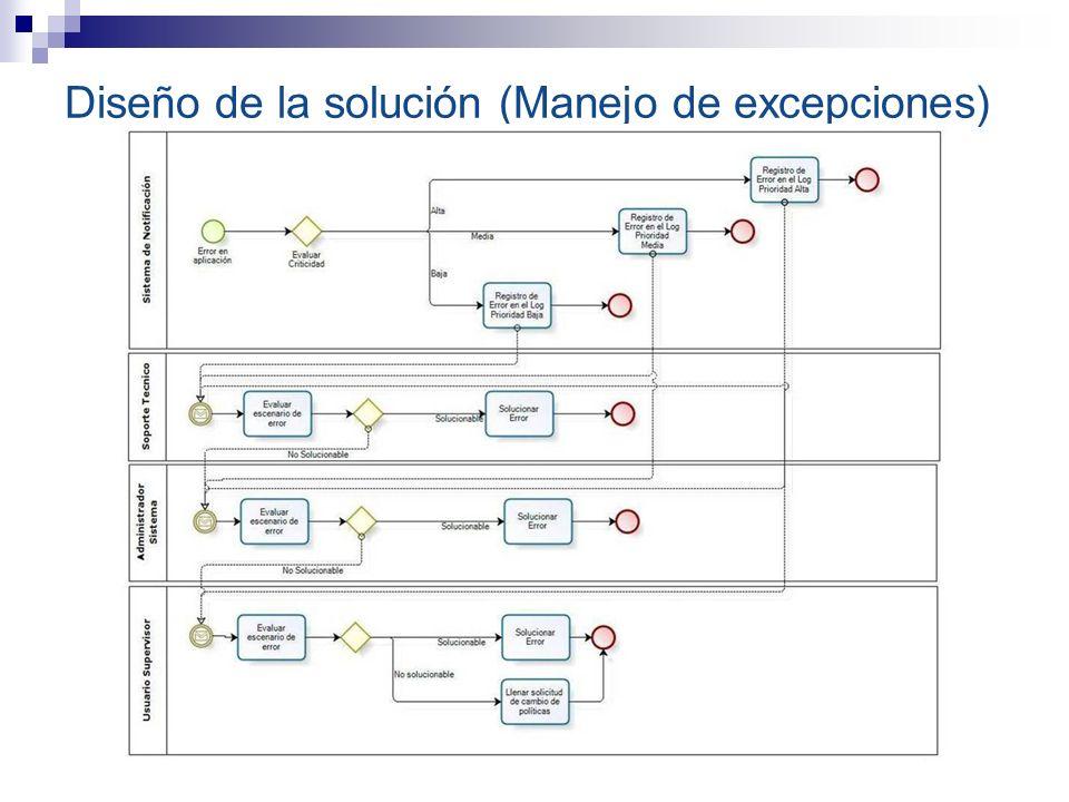 Diseño de la solución (Manejo de excepciones)