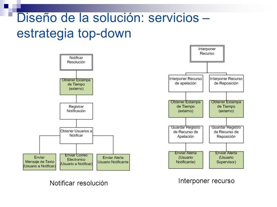 Diseño de la solución: servicios – estrategia top-down Notificar resolución Interponer recurso