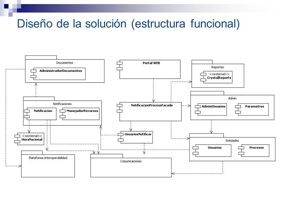 Diseño de la solución (estructura funcional)