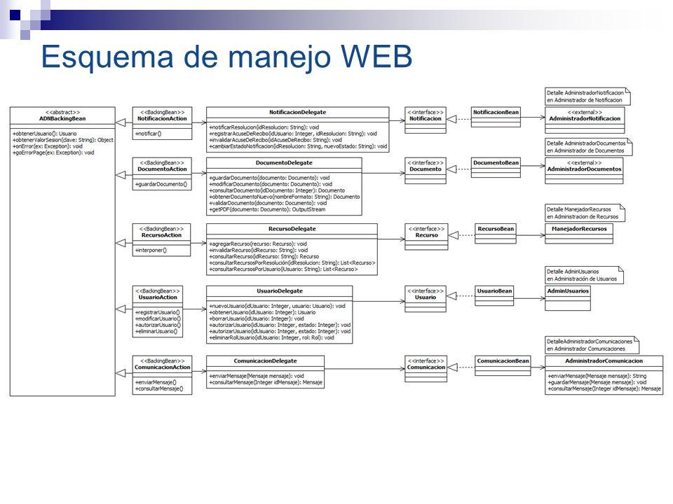 Esquema de manejo WEB
