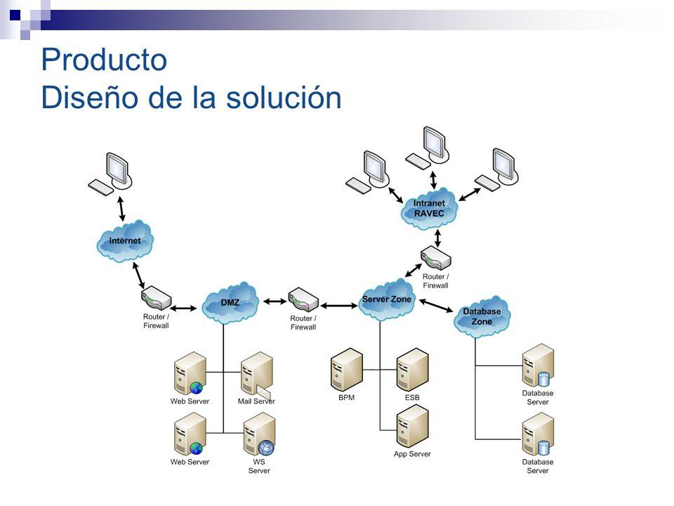 Producto Diseño de la solución(zonas y políticas)