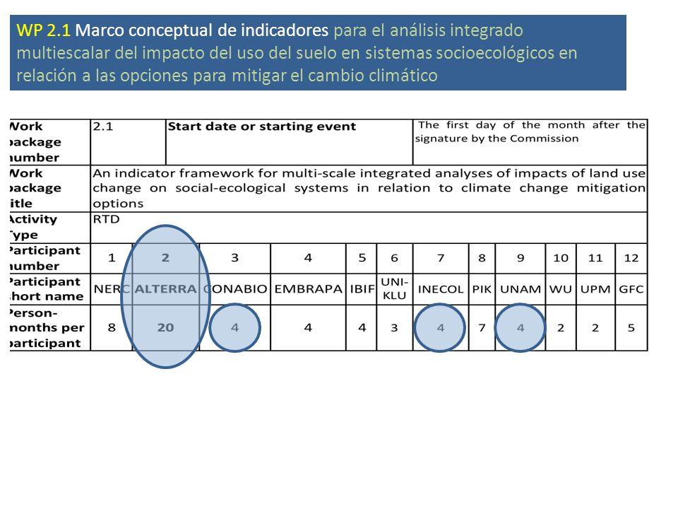 WP 2.1 Marco conceptual de indicadores para el análisis integrado multiescalar del impacto del uso del suelo en sistemas socioecológicos en relación a