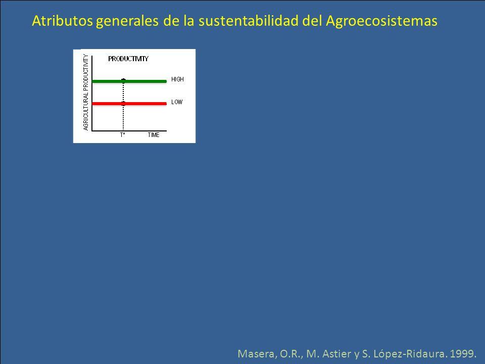 Atributos generales de la sustentabilidad del Agroecosistemas Masera, O.R., M. Astier y S. López-Ridaura. 1999.