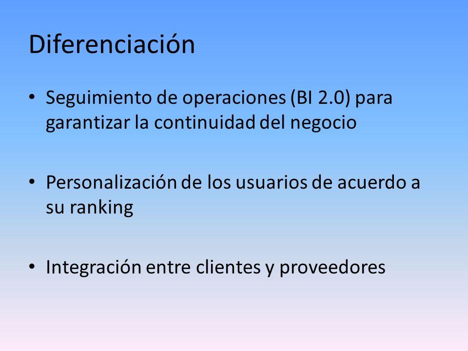 Diferenciación Seguimiento de operaciones (BI 2.0) para garantizar la continuidad del negocio Personalización de los usuarios de acuerdo a su ranking