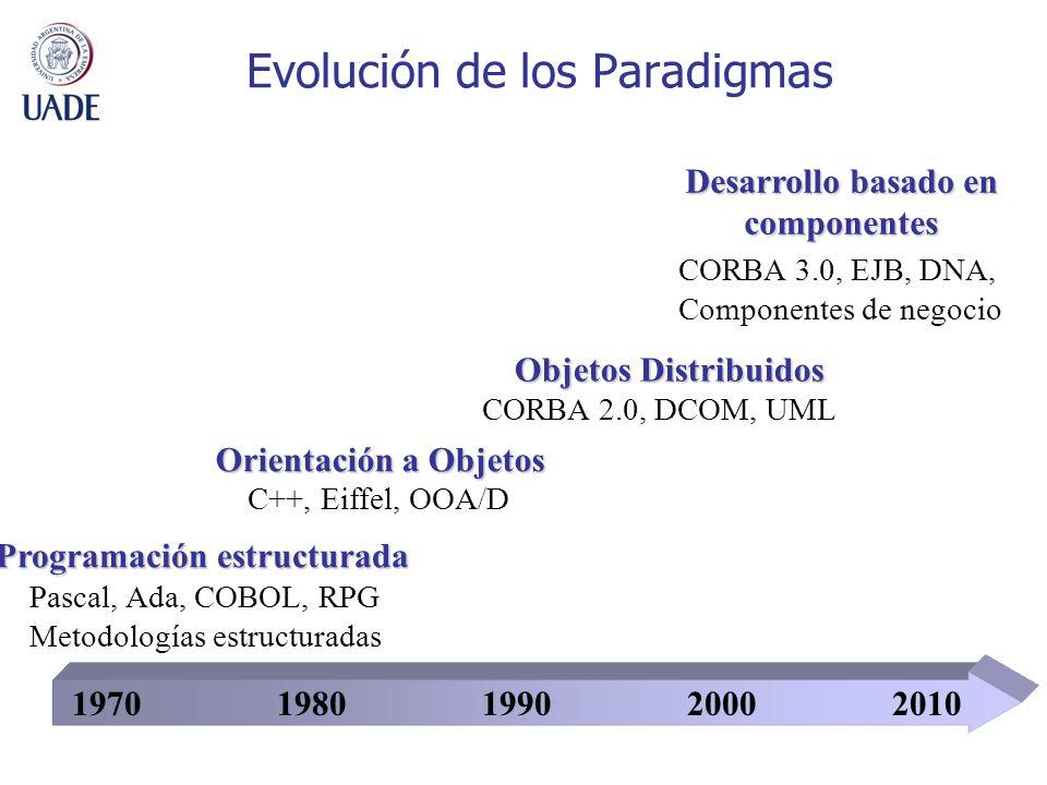 Evolución de los Paradigmas 19701980201020001990 Pascal, Ada, COBOL, RPG Metodologías estructuradas C++, Eiffel, OOA/D CORBA 2.0, DCOM, UML CORBA 3.0, EJB, DNA, Componentes de negocio Programación estructurada Orientación a Objetos Objetos Distribuidos Desarrollo basado en componentes