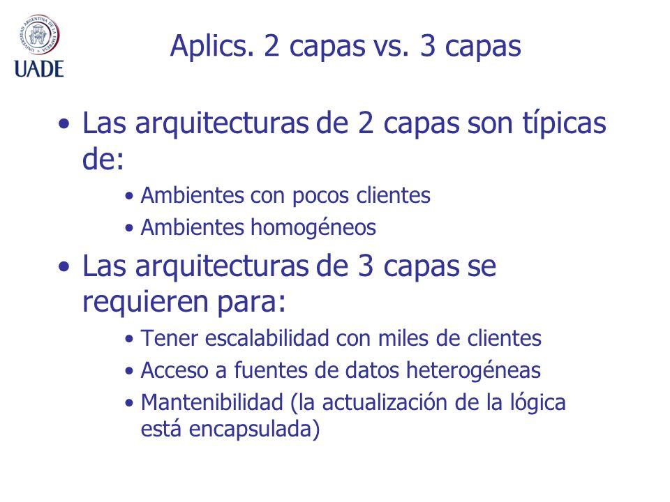 Aplics. 2 capas vs. 3 capas Las arquitecturas de 2 capas son típicas de: Ambientes con pocos clientes Ambientes homogéneos Las arquitecturas de 3 capa