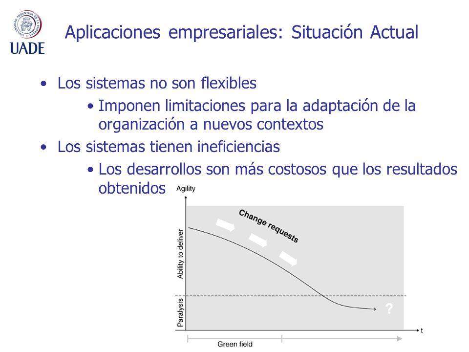 Aplicaciones empresariales: Situación Actual Los sistemas no son flexibles Imponen limitaciones para la adaptación de la organización a nuevos contextos Los sistemas tienen ineficiencias Los desarrollos son más costosos que los resultados obtenidos