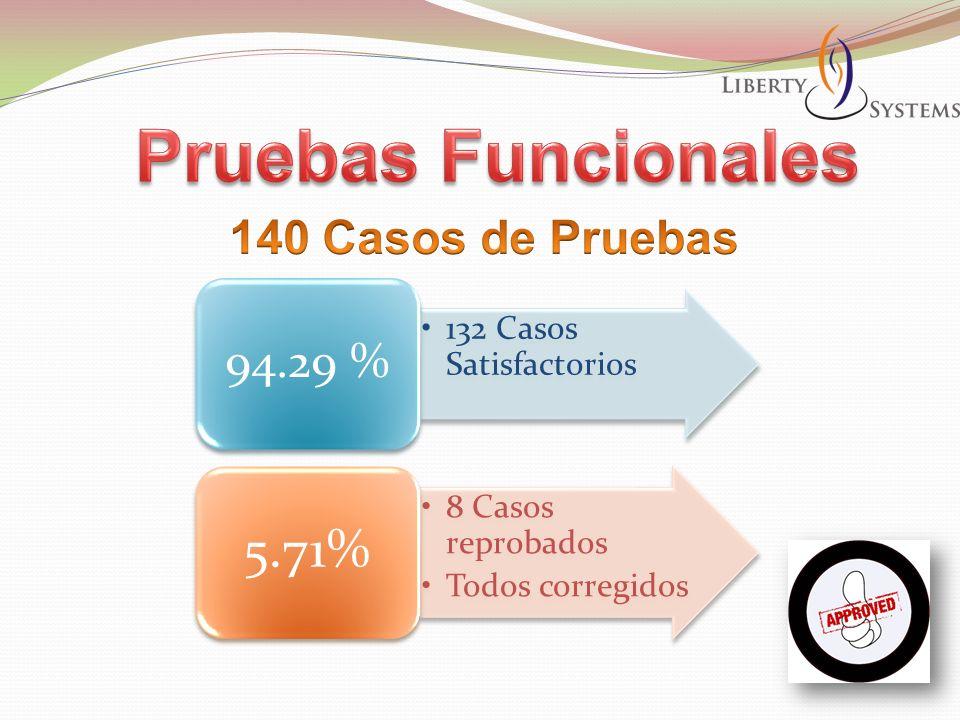 132 Casos Satisfactorios 94.29 % 8 Casos reprobados Todos corregidos 5.71%