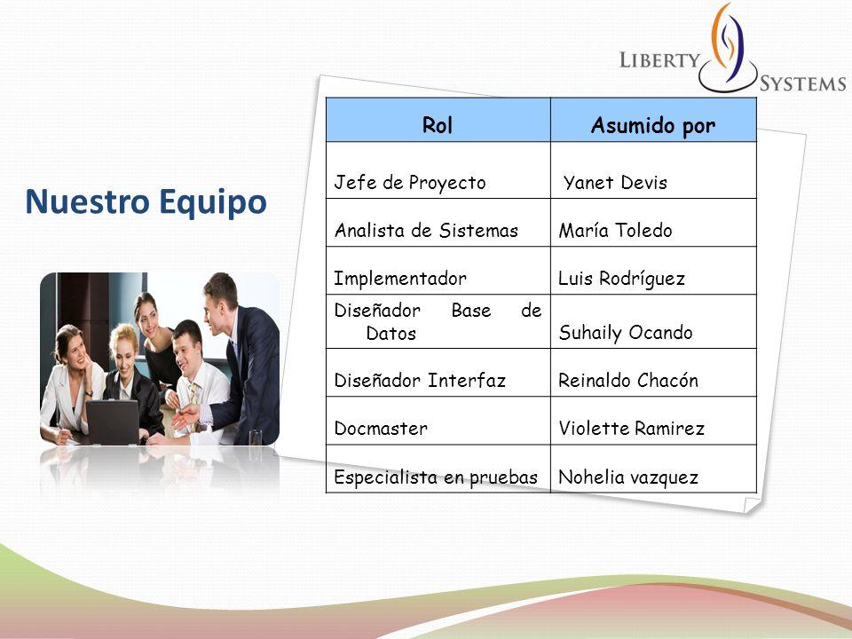 Nuestro Equipo RolAsumido por Jefe de Proyecto Yanet Devis Analista de SistemasMaría Toledo ImplementadorLuis Rodríguez Diseñador Base de DatosSuhaily
