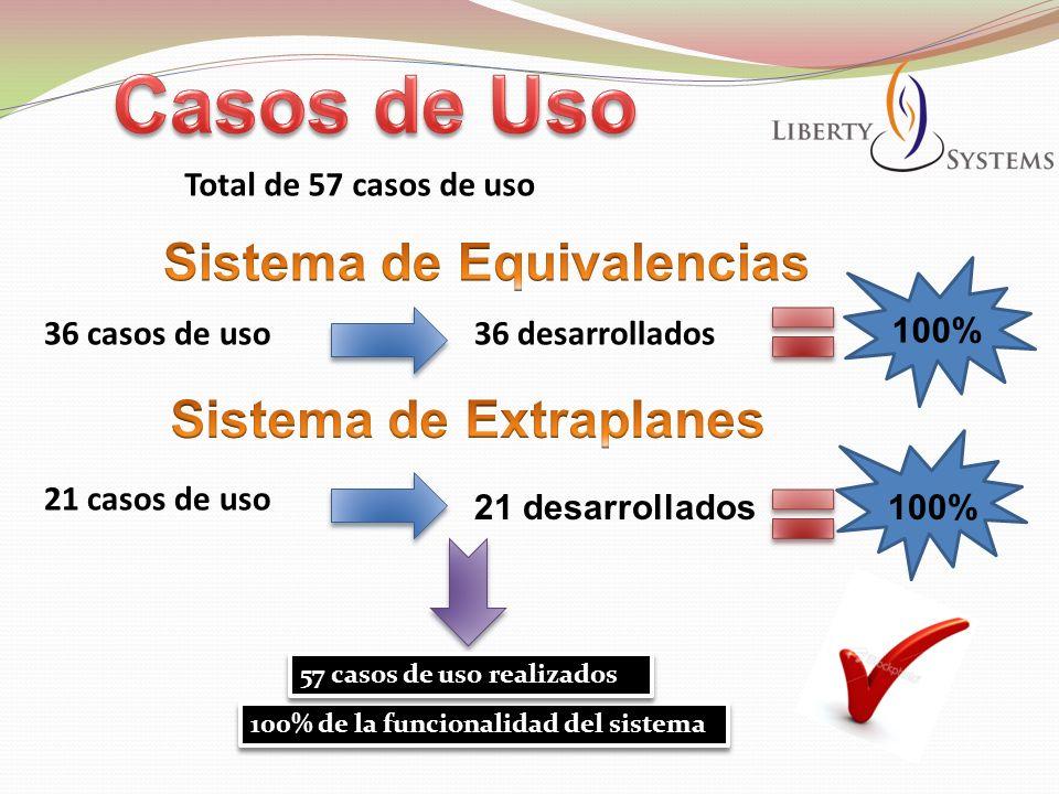 Total de 57 casos de uso 36 casos de uso 21 casos de uso 36 desarrollados 21 desarrollados 100% de la funcionalidad del sistema 100% 57 casos de uso r