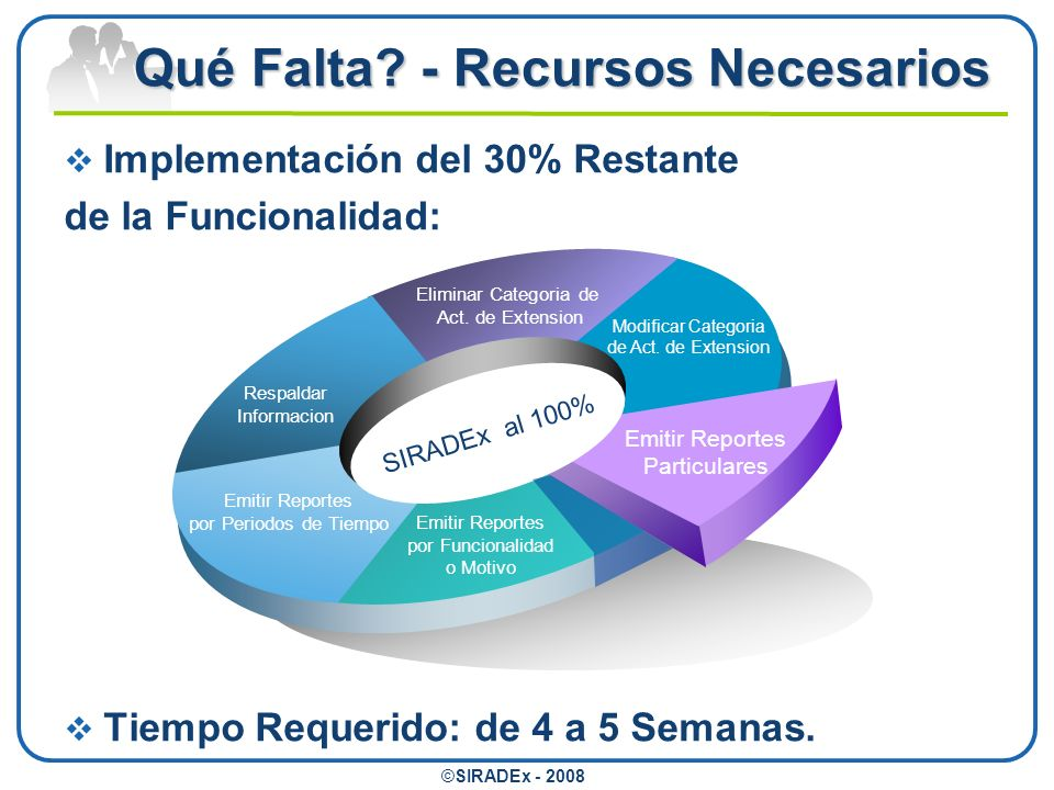 Qué Falta? - Recursos Necesarios Respaldar Informacion Eliminar Categoria de Act. de Extension Modificar Categoria de Act. de Extension Emitir Reporte