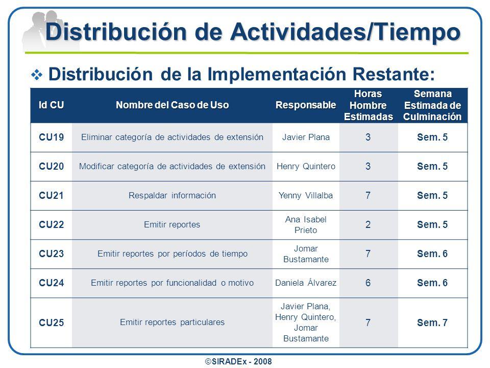Distribución de Actividades/Tiempo ©SIRADEx - 2008 Relación Actividades-Tiempo: Tiempo Estimado de Culminación: Culminación Implementación: Semana 6 a 7 Funcionales: Semana 7 Formales: Semana 10 a 11 Pruebas