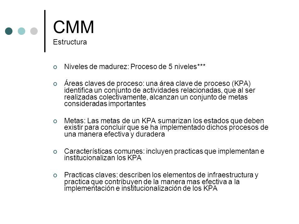 CMM Estructura Niveles de madurez: Proceso de 5 niveles*** Áreas claves de proceso: una área clave de proceso (KPA) identifica un conjunto de activida