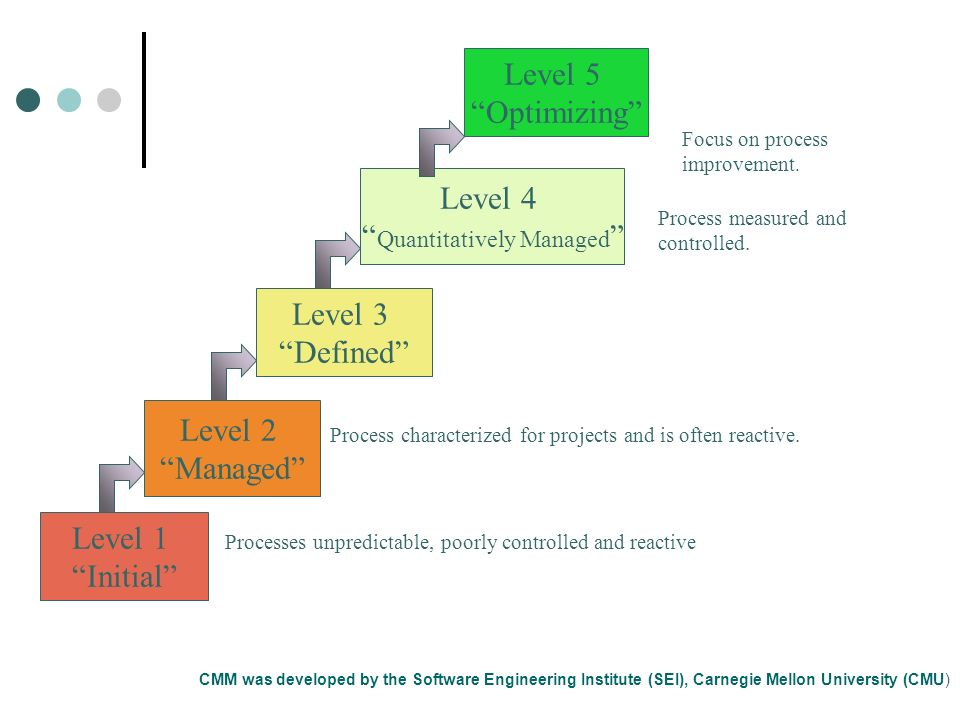 Level 1 Initial Level 2 Managed Level 3 Defined Level 4 Quantitatively Managed Processes unpredictable, poorly controlled and reactive Process charact