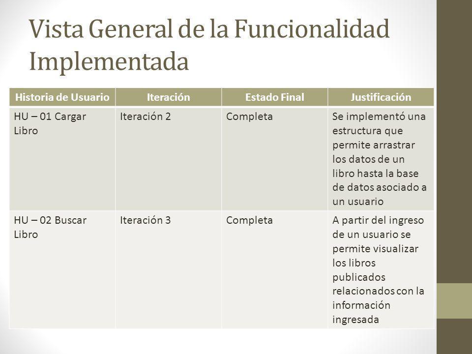 Vista General de la Funcionalidad Implementada Historia de UsuarioIteraciónEstado FinalJustificación HU – 01 Cargar Libro Iteración 2CompletaSe implem