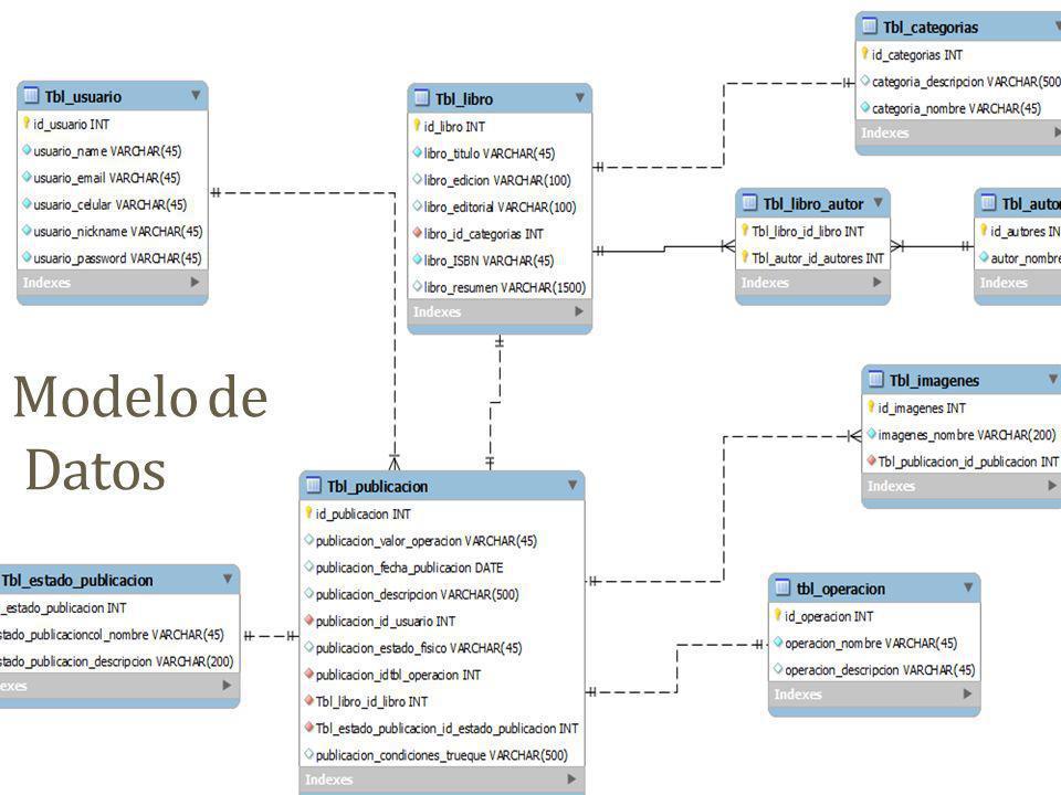Principales decisiones de arquitectura Tecnología HTML5 CSS3 PHP JavaScript Json Ajax JQuery Patrones MVC Singleton Capas DAO