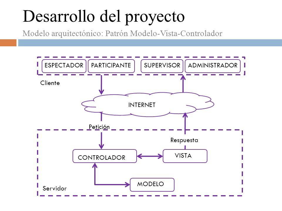Modelo arquitectónico: Patrón Modelo-Vista-Controlador ADMINISTRADORESPECTADORSUPERVISORPARTICIPANTE Cliente CONTROLADOR MODELO Servidor VISTA Respuesta INTERNET Petición