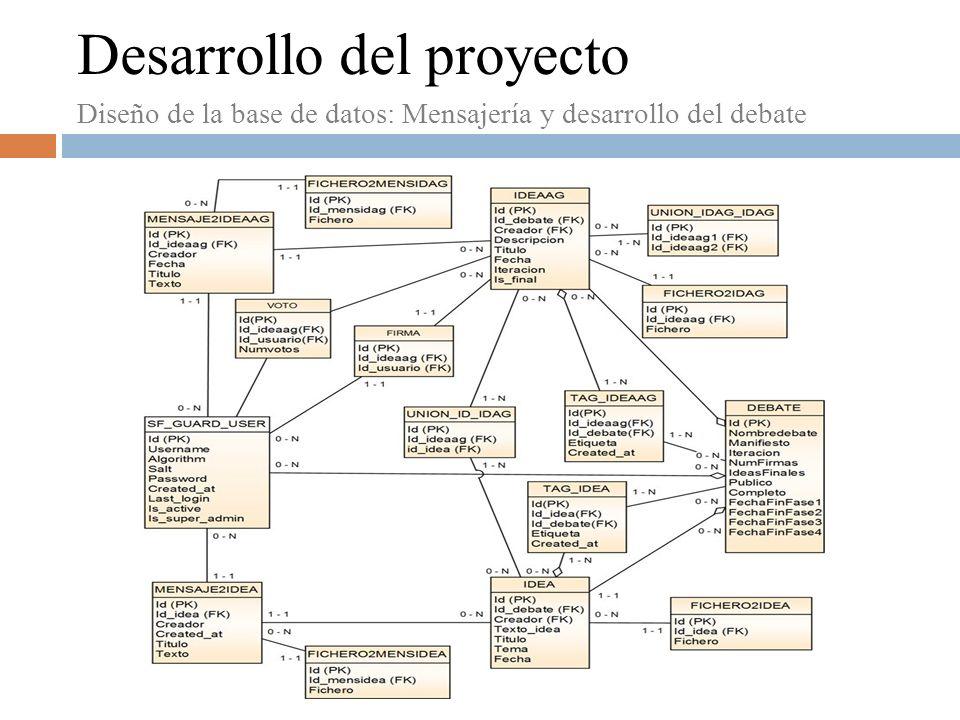 Desarrollo del proyecto Diseño de la base de datos: Mensajería y desarrollo del debate