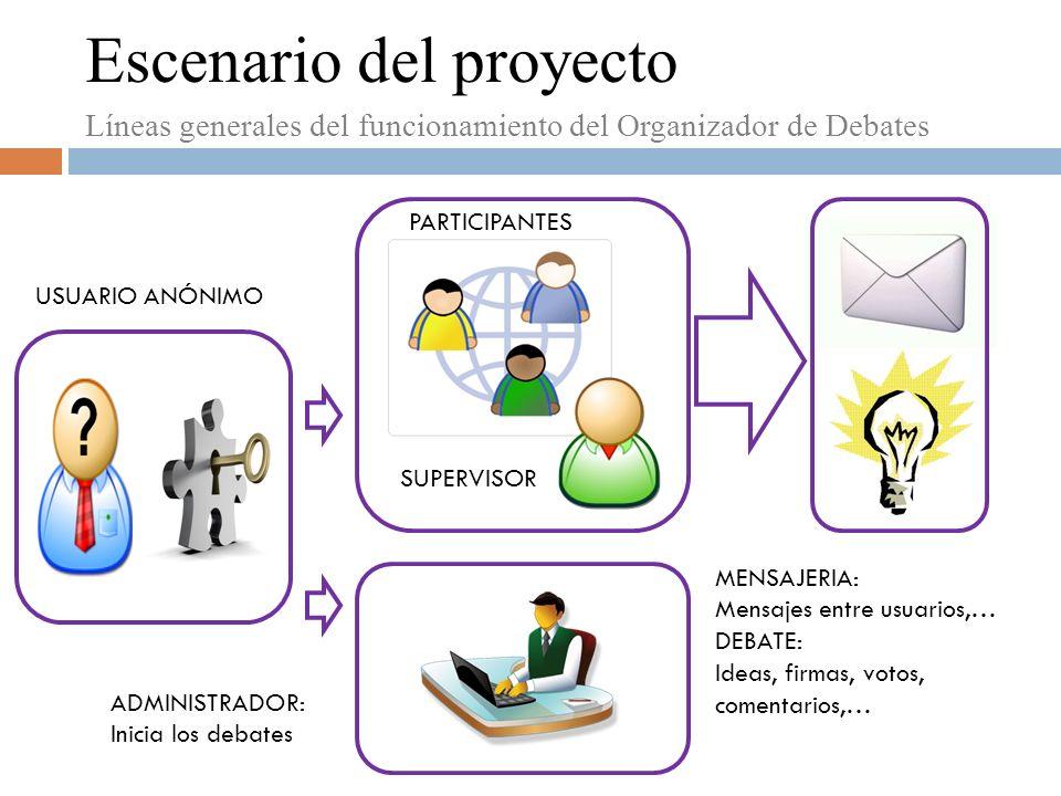 Escenario del proyecto Líneas generales del funcionamiento del Organizador de Debates MENSAJERIA: Mensajes entre usuarios,… DEBATE: Ideas, firmas, votos, comentarios,… USUARIO ANÓNIMO SUPERVISOR PARTICIPANTES ADMINISTRADOR: Inicia los debates