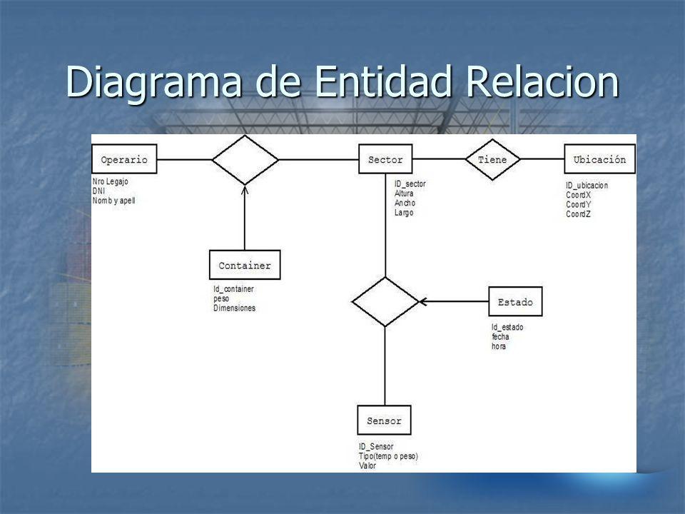 Diagrama de Entidad Relacion