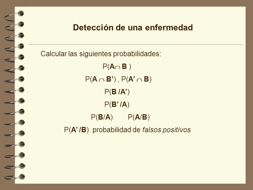 Detección de una enfermedad Calcular las siguientes probabilidades: P(A B ) P(A B), P(A B) P(B /A) P(B/A) P(A/B) P(A /B) probabilidad de falsos positi