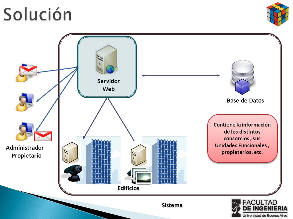 Servidor Web Base de Datos Sistema Administrador - Propietario Contiene la información de los distintos consorcios, sus Unidades Funcionales, propieta