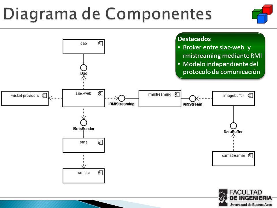 Destacados Broker entre siac-web y rmistreaming mediante RMI Modelo independiente del protocolo de comunicación Destacados Broker entre siac-web y rmi