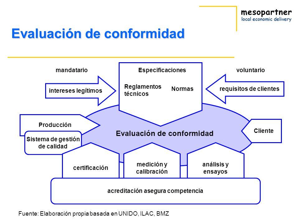 Fuente: Elaboración propia basada en UNIDO, ILAC, BMZ Evaluación de conformidad Producción intereses legítimos requisitos de clientes mandatariovolunt