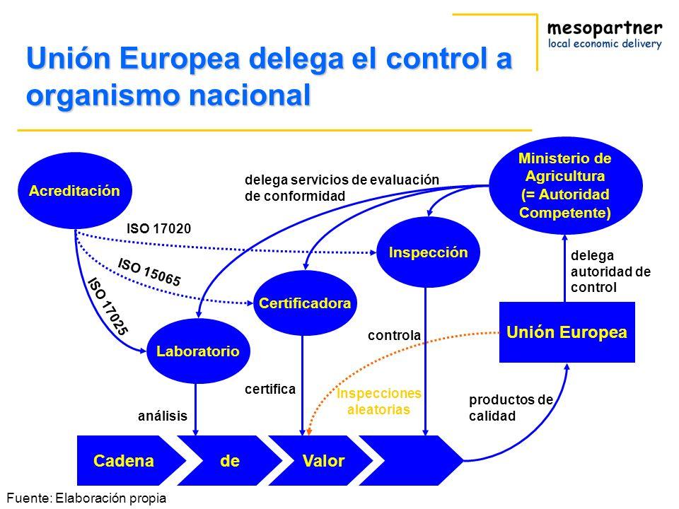 Unión Europea delega el control a organismo nacional Ministerio de Agricultura (= Autoridad Competente) Cadenade Valor Unión Europea Certificadora Lab