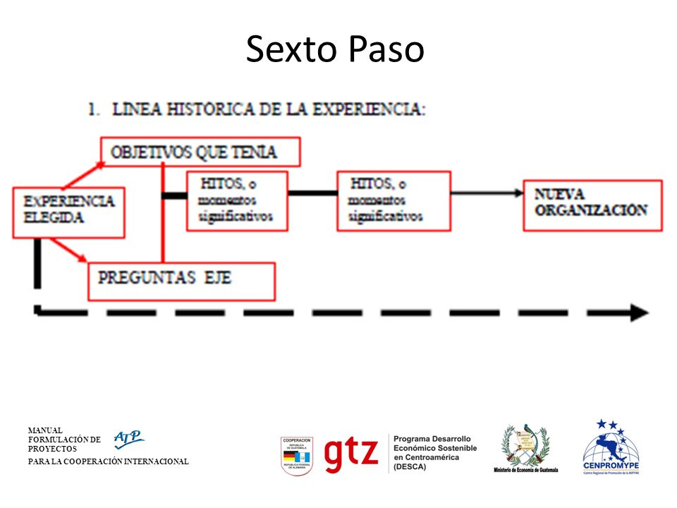 MANUAL FORMULACIÓN DE PROYECTOS PARA LA COOPERACIÓN INTERNACIONAL Sexto Paso