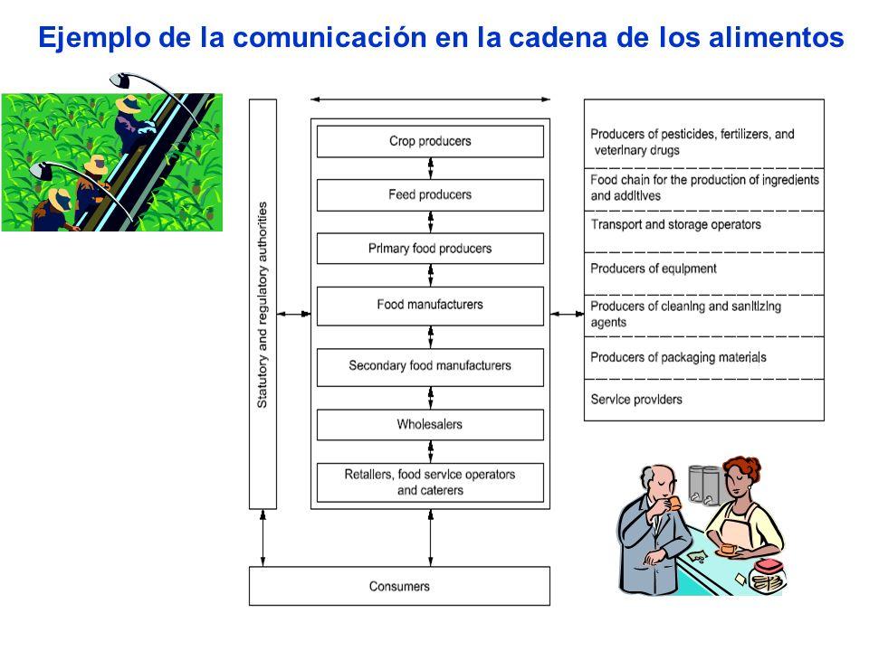 Ejemplo de la comunicación en la cadena de los alimentos