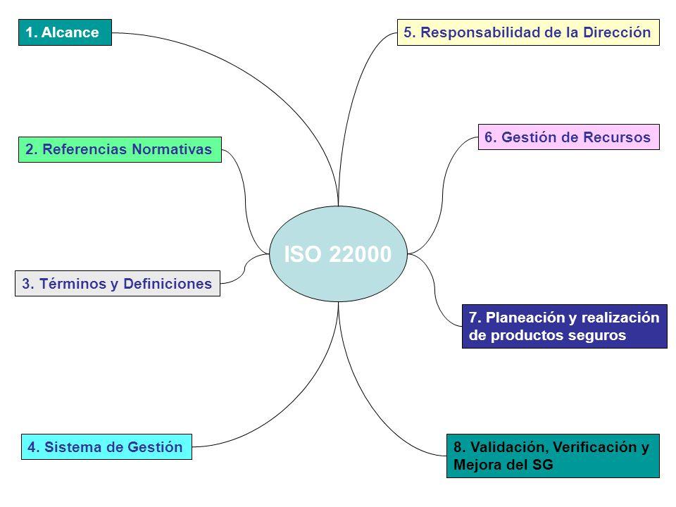 1. Alcance 2. Referencias Normativas 3. Términos y Definiciones 4. Sistema de Gestión 5. Responsabilidad de la Dirección 6. Gestión de Recursos 7. Pla