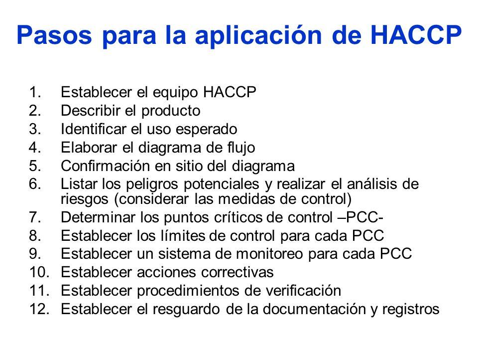 Pasos para la aplicación de HACCP 1.Establecer el equipo HACCP 2.Describir el producto 3.Identificar el uso esperado 4.Elaborar el diagrama de flujo 5