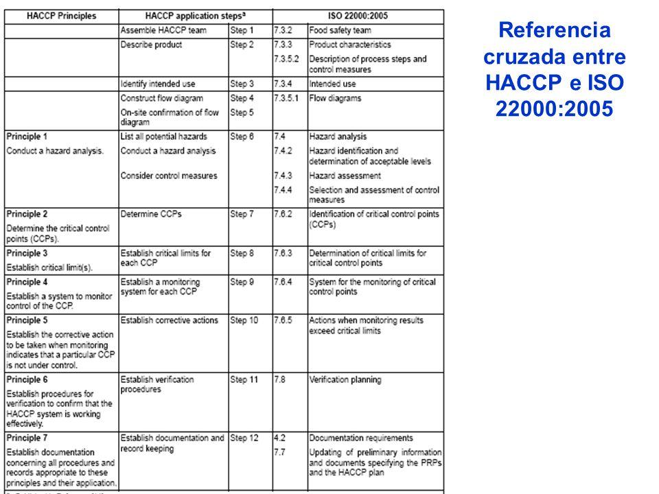 Referencia cruzada entre HACCP e ISO 22000:2005
