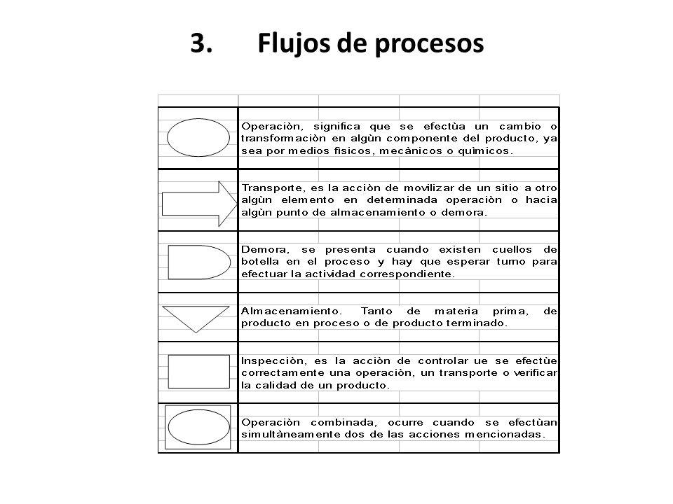 3.Flujos de procesos